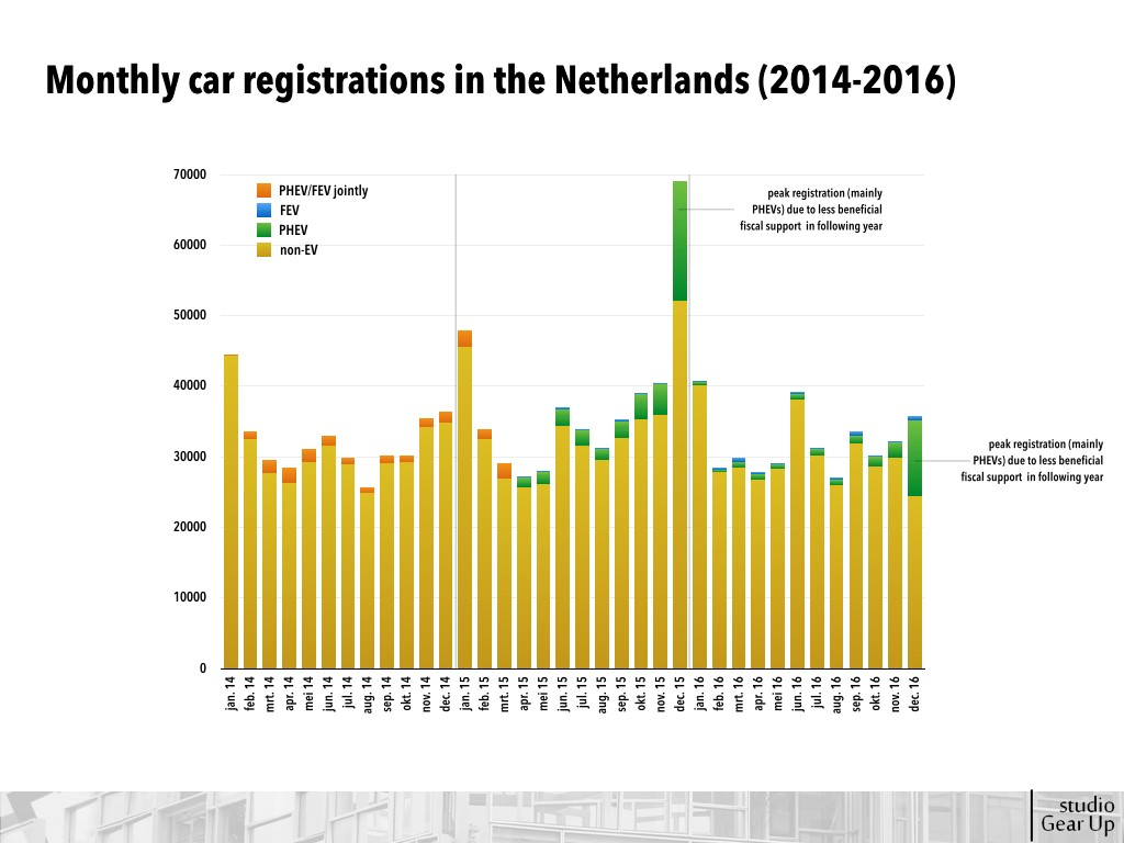 Monthly car registrations in the Netherlands (2014-2016)