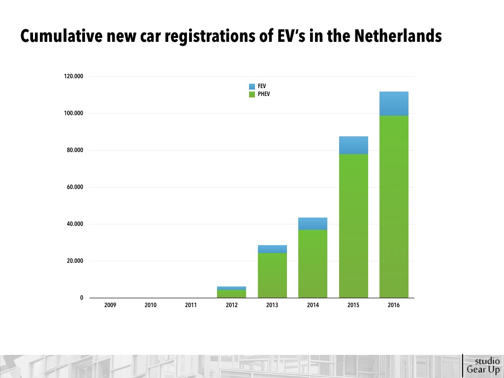 Cumulative new car registrations of EV's, both Full Electric Vehicle (FEV) as Plug-in-Electric Vehicle (PHEV)