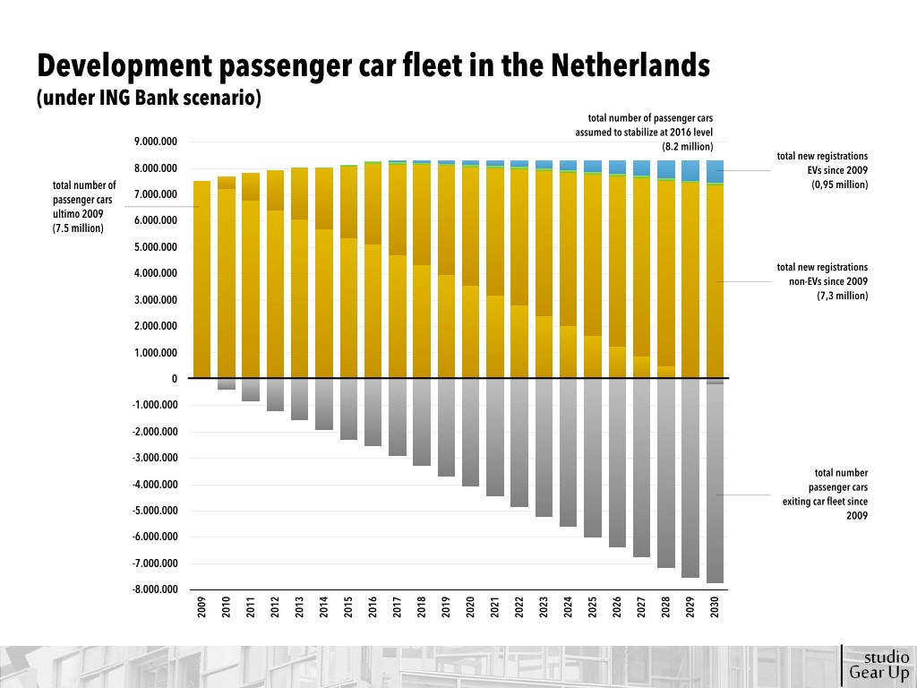 Development of passenger car fleet towards 2030