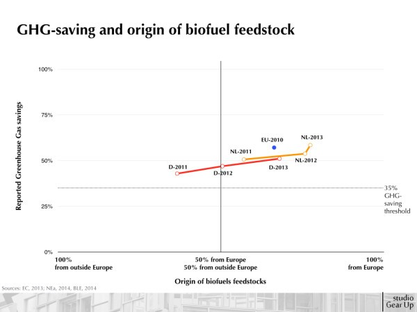 2015_SGU_Insight on GHG saving and origin biofuel feedstocks.001
