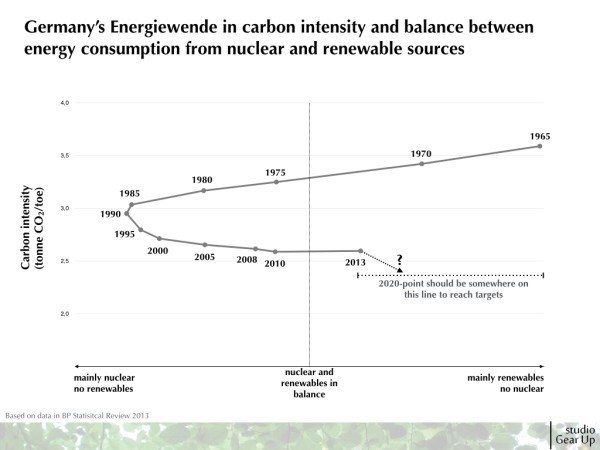 2015_SGU_Insights_Germany energy and carbon intensity performance.007