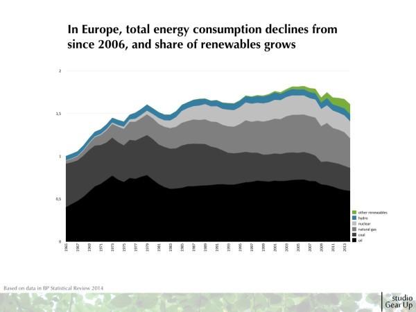 2015_sgu_EU Energy consumption BP Stats_2015JUN16.003