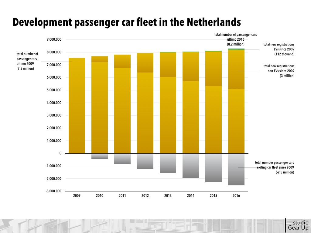 Passenger car fleet in the Netherlands, 2009-2016